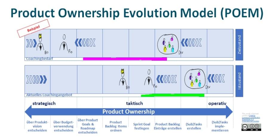 POEM - Product Ownership Evolution Model DE Beispiel